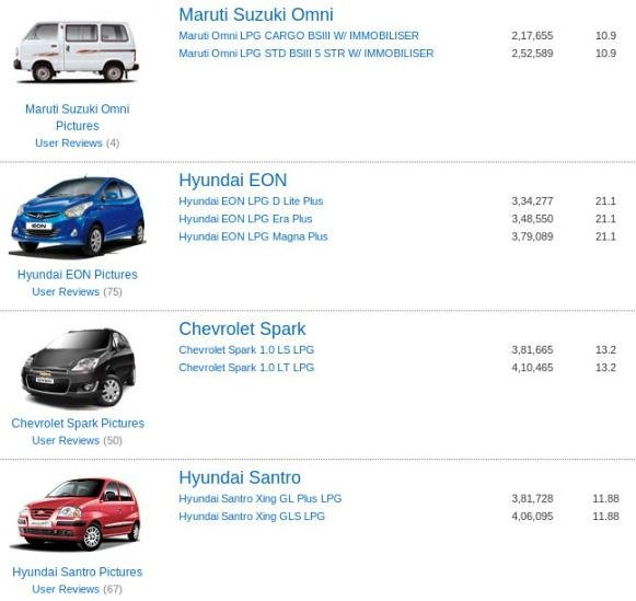 Of The Cars Listed Most Fuel Efficient Are Hyundai Eon Hyundai I10 Chevrolet Beat Hyundai Accent Chevrolet Spark India Chevrolet Spark Car Prices Mileage