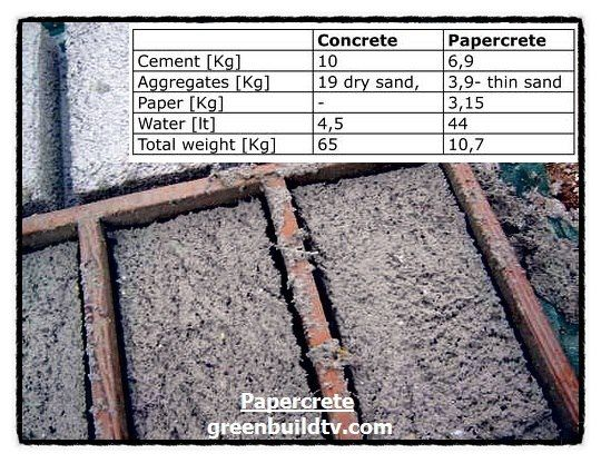 One of the newest and more innovative insulative building materials is called papercrete. It's simply a modified form of concrete that is made from cement and paper instead of cement and stone.  The compressive strength of this material is still as strong as any other type of concrete, but since it is held together with paper it is weaker in terms of torsion and snappability; those weaknesses can easily be addressed by adding in some scrap wood or other longitudinal fibers.