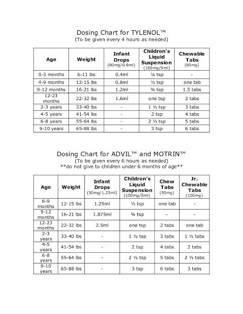 Dosing Chart For InfantsToddlersChildren For Tylenol And Advil