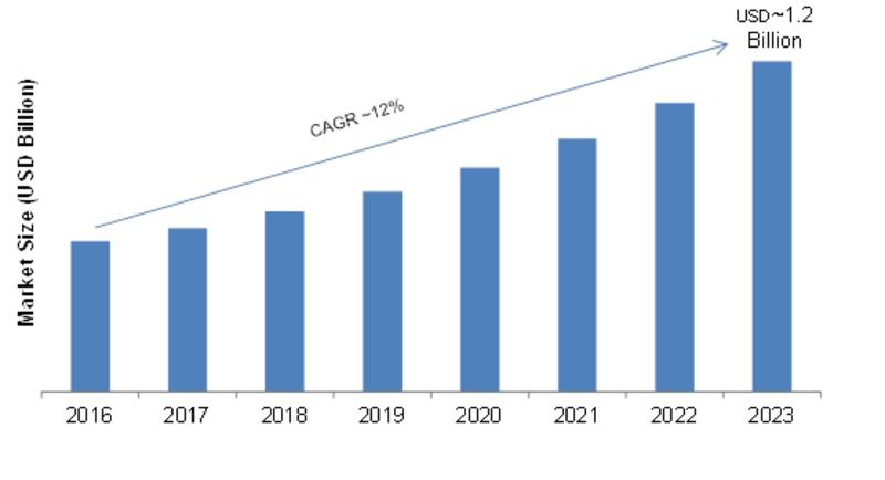 Online Travel Market 2019 Global Trends Size Opportunities Sales Revenue Emerging Business Newscurre Travel Marketing Online Travel Online Travel Agency
