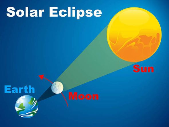 Solar Eclipse V Lunar Eclipse What Is A Solar Eclipse What Is The