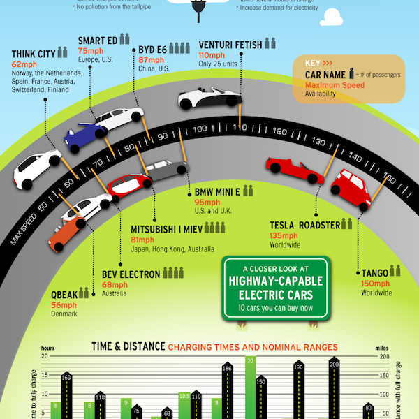 Electric Car Info graph, speed varying and capacity The