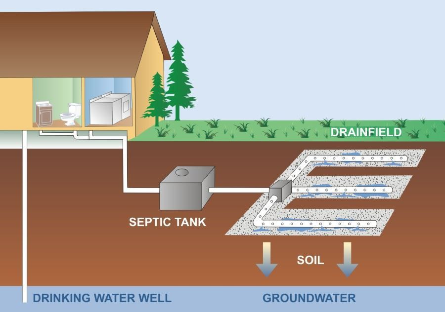Image result for septic tank Septic tank, Sewage