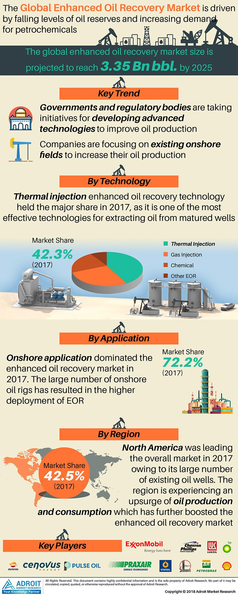 Enhanced Oil Recovery Eor Market By Business Overview Upcoming