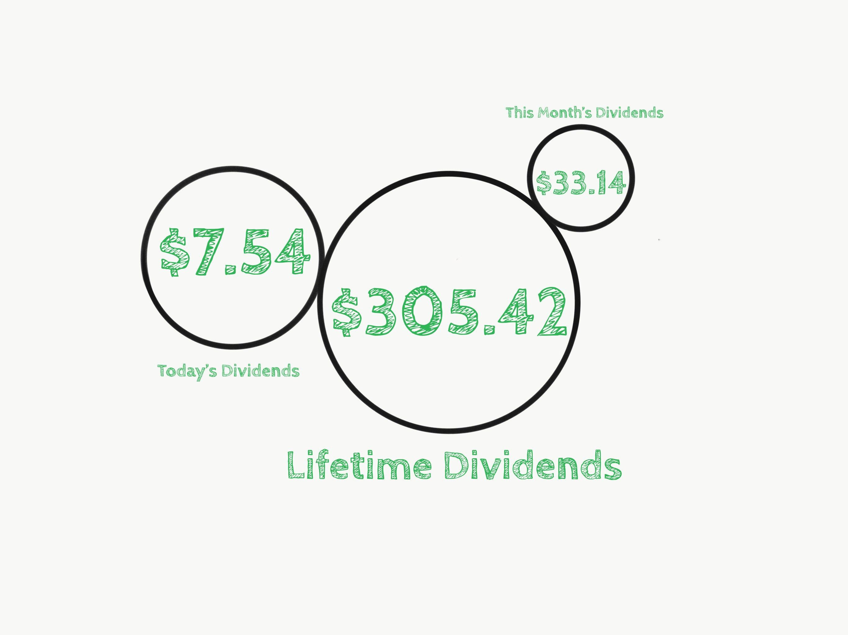 Dividends Rays Of Sun On A Cloudy Day Dividend Investing