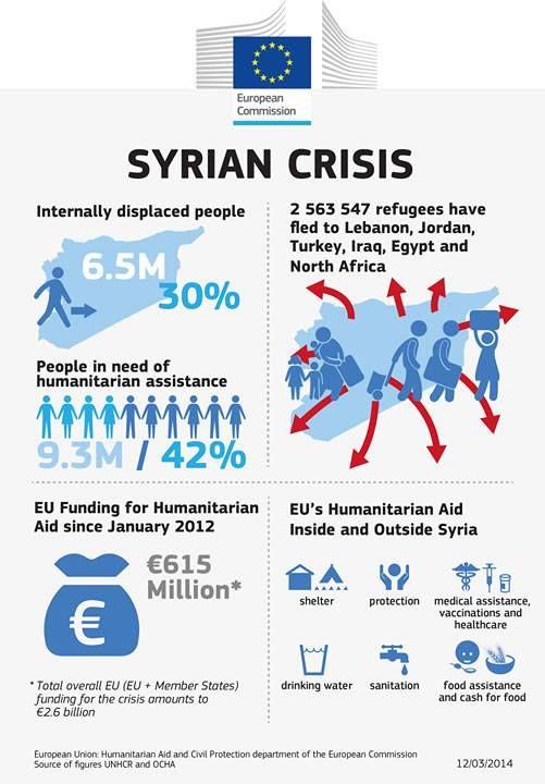 Impacte humanitari de la crisi siriana (Comissió Europea)