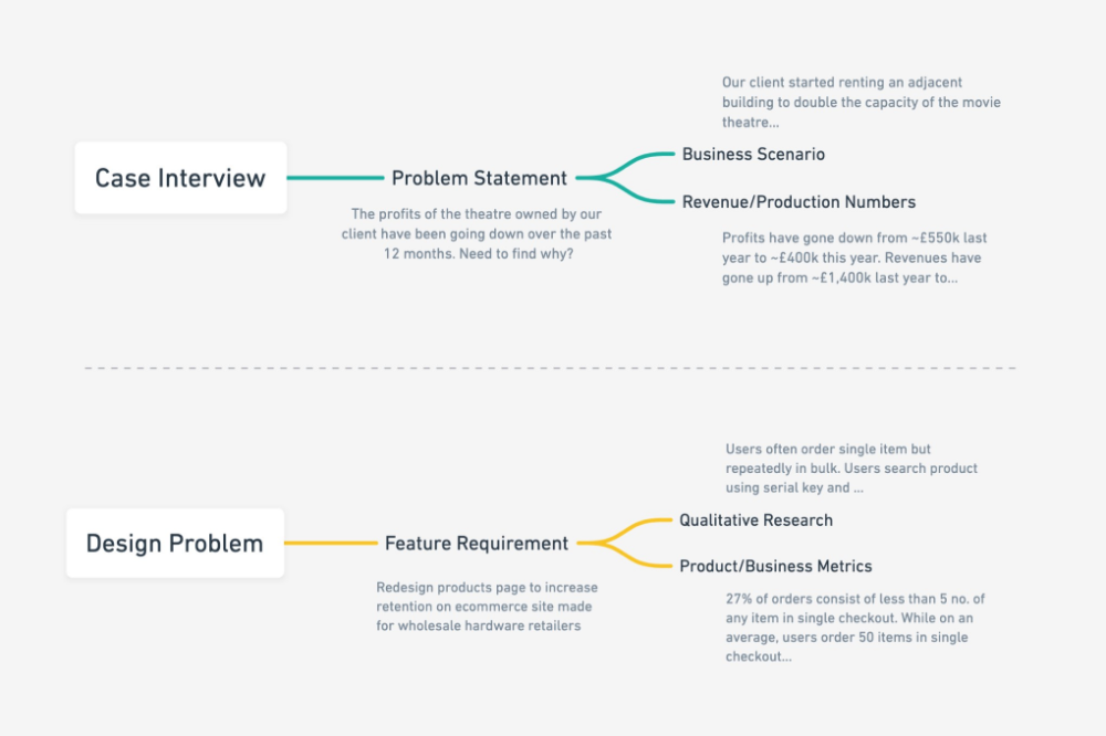 What Designers Can Learn From Consulting Case Interviews Problem Statement Interview Learning