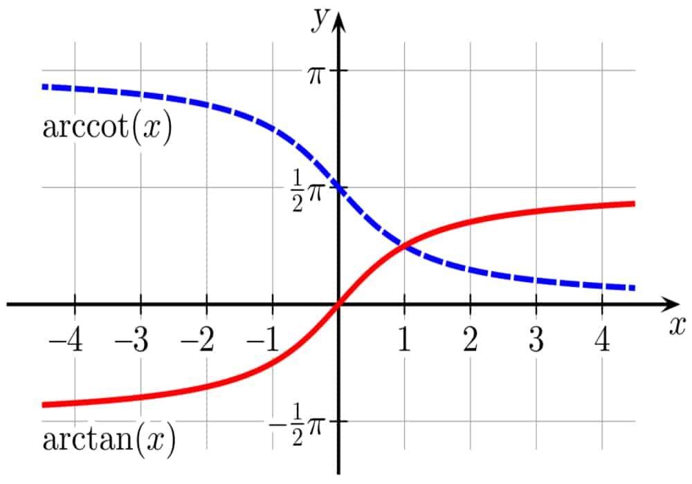 Contoh Soal Dan Jawaban Trigonometri Kelas 10
