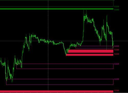 Set Forget Pattern Profit Indicator Ganpat Learn Forex Trading