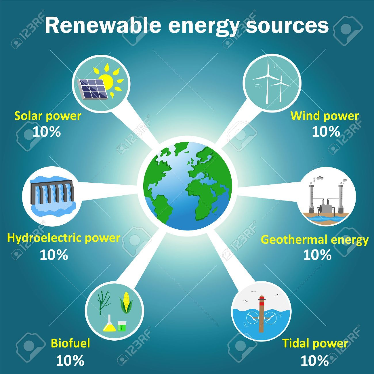Renewable Energy Resources Solarideas With Images
