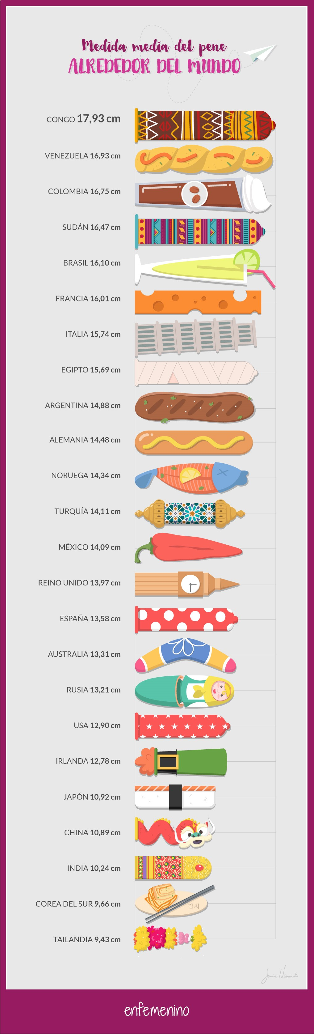 promedio pene colombiano