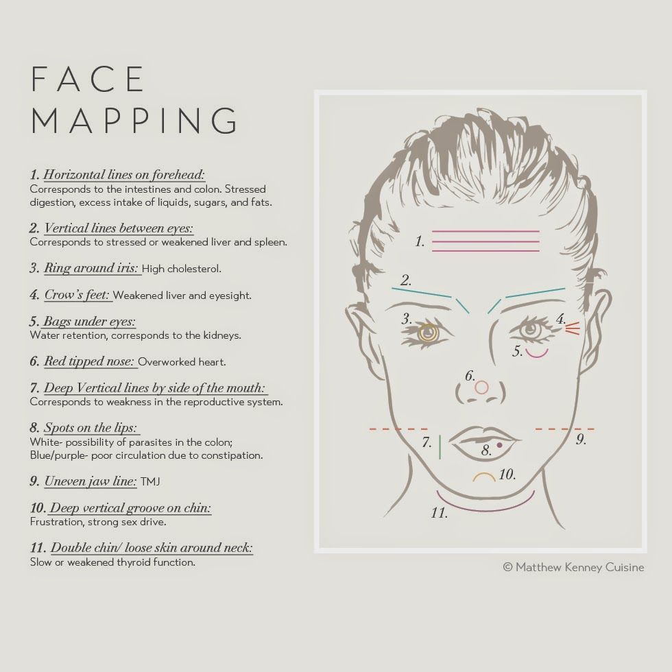 chinese face reading Chinese face reading is a fascinating practice to discover diseases if you have  acne, color changes or lines, use our chart for a chinese facial diagnosis.