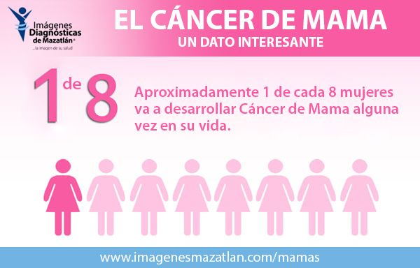 ¿Sera usted una de ellas? Impidalo realizando su mamografía.