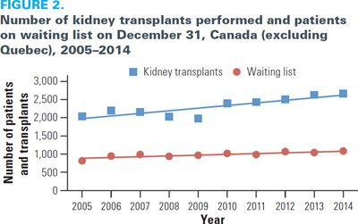Fig 2 Healthcare Quarterly Cihi Survey Increasing Rates Of Kidney Failure Care In Canada Strains Demand For Ki Kidney Donor Kidney Failure Kidney Transplant