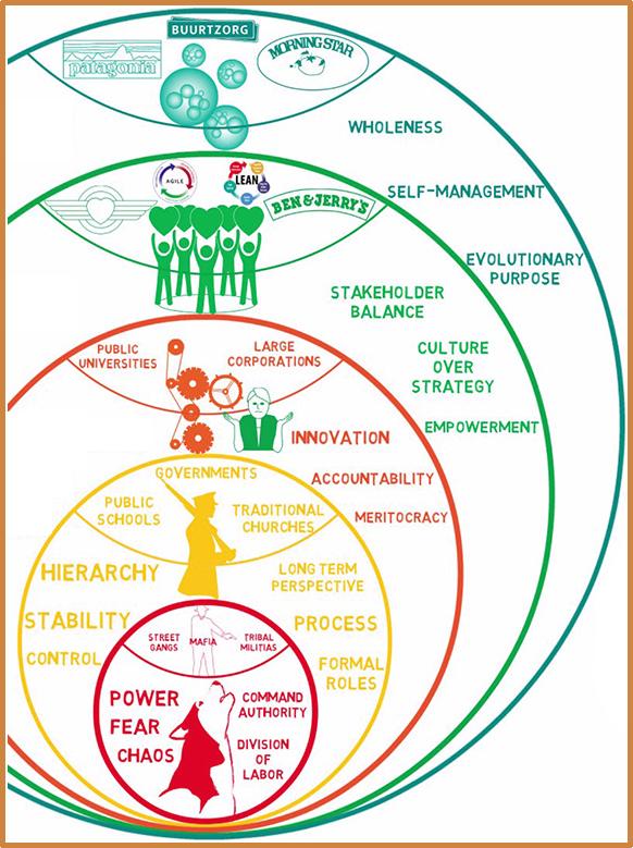 Angelehnt An Spiral Dynamics Hat Laloux Funf Ebenen Definiert Anhand Derer Man Organisationen Einordnen Organisationsentwicklung Teamentwicklung Organisation