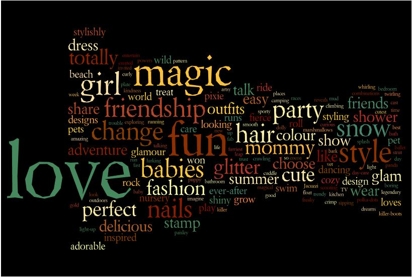 Wordcloud for girls toys http://www.achilleseffect.com/2011/03/word-cloud-how-toy-ad-vocabulary-reinforces-gender-stereotypes/#