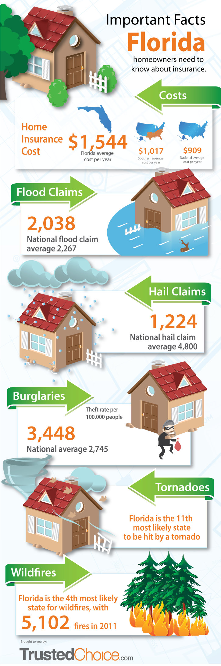 Florida Homeowner Insurance Claims Facts Home Insurance Building