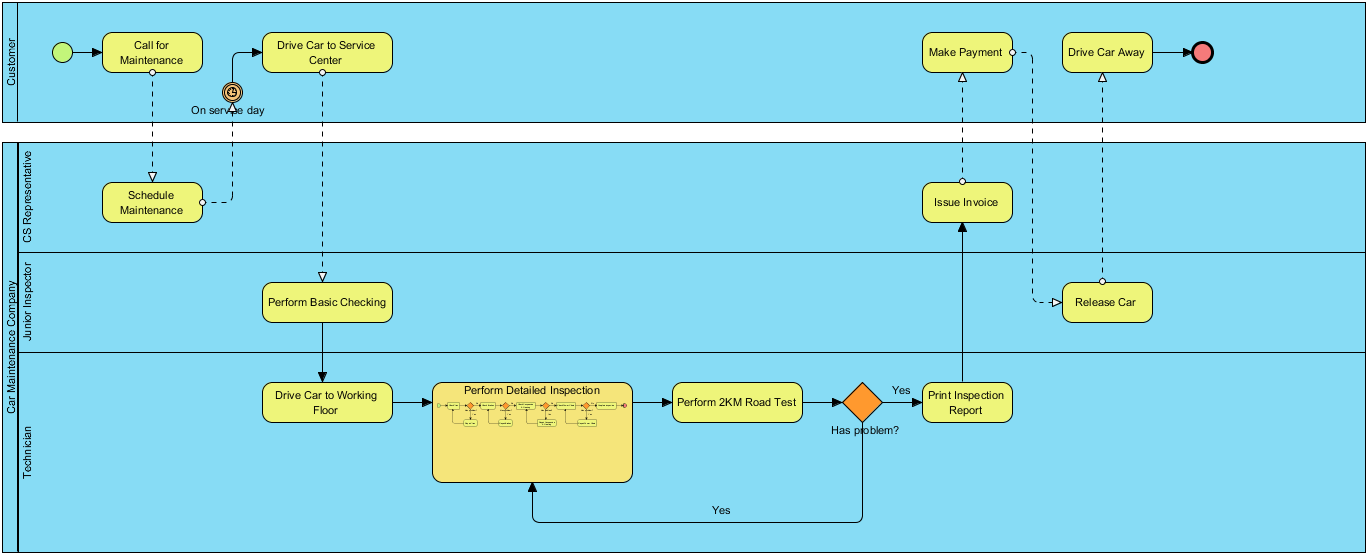 Pin By Visual Paradigm On Bpmn Pinterest Diagram And Animation Tools