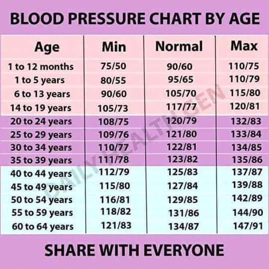 Blood Pressure Chart Ages 50 70