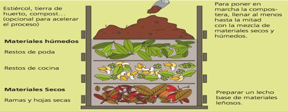 Hacer compost en casa direcci n de gesti n ambiental proyecto huerto compensatoria - Como hacer compost en casa ...