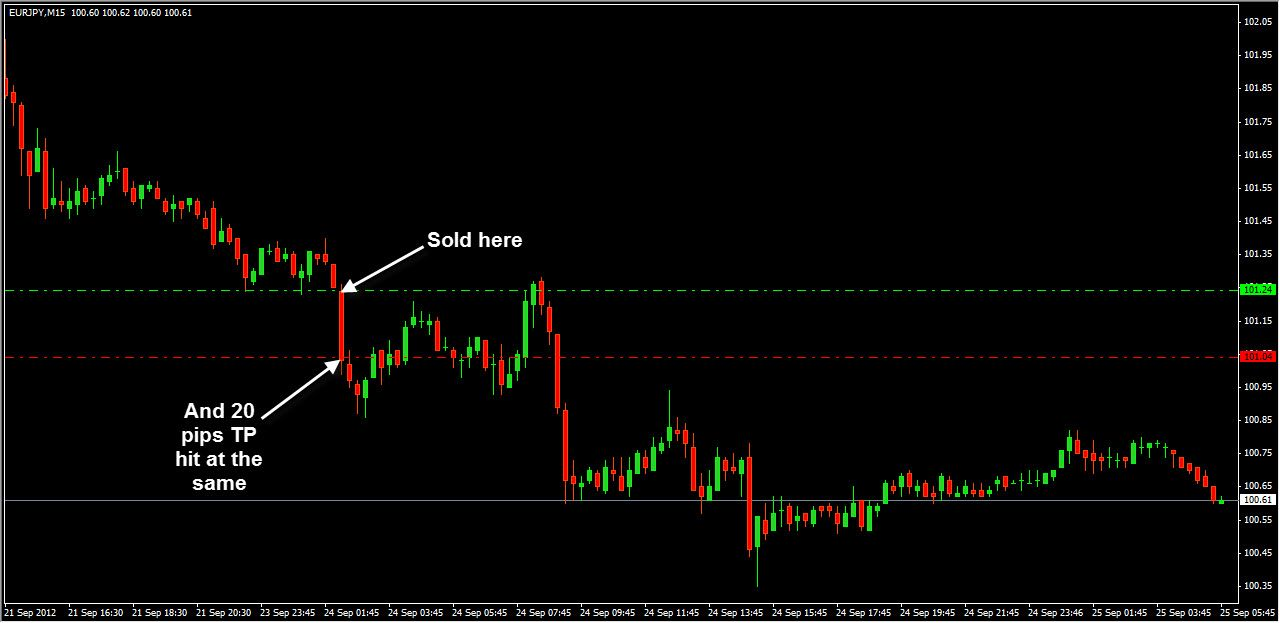 Very fast short trade on EURJPY M15 for good 20 pips profit :)