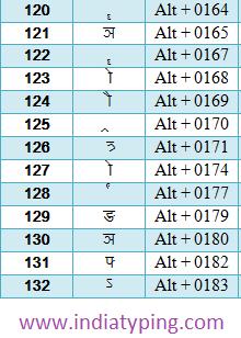 hindi alt code 44 | Keys | Keyboard typing, Hindi font, Coding
