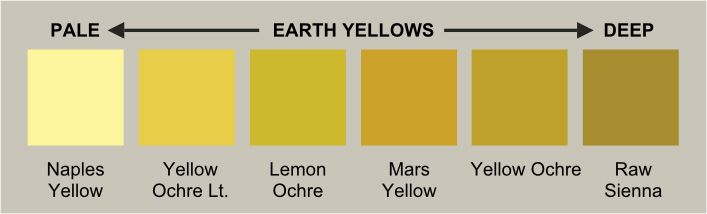 Earth Yellows Earth Most Earth Yellows Are Iron Oxide Pigments And