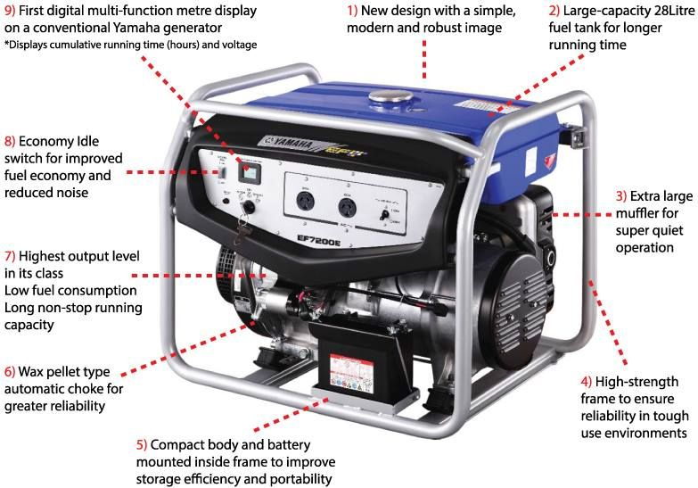 The new 6kVA Yamaha Generator is state of the art in inverter ...