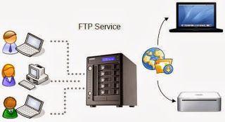 Pengertian FTP | File Transfer Protocol | FTP Adalah | Download ...