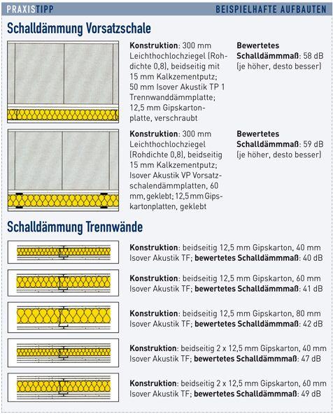 Frisch Schallschutz-Wände | Schallschutz, Wände und Heizung TR11