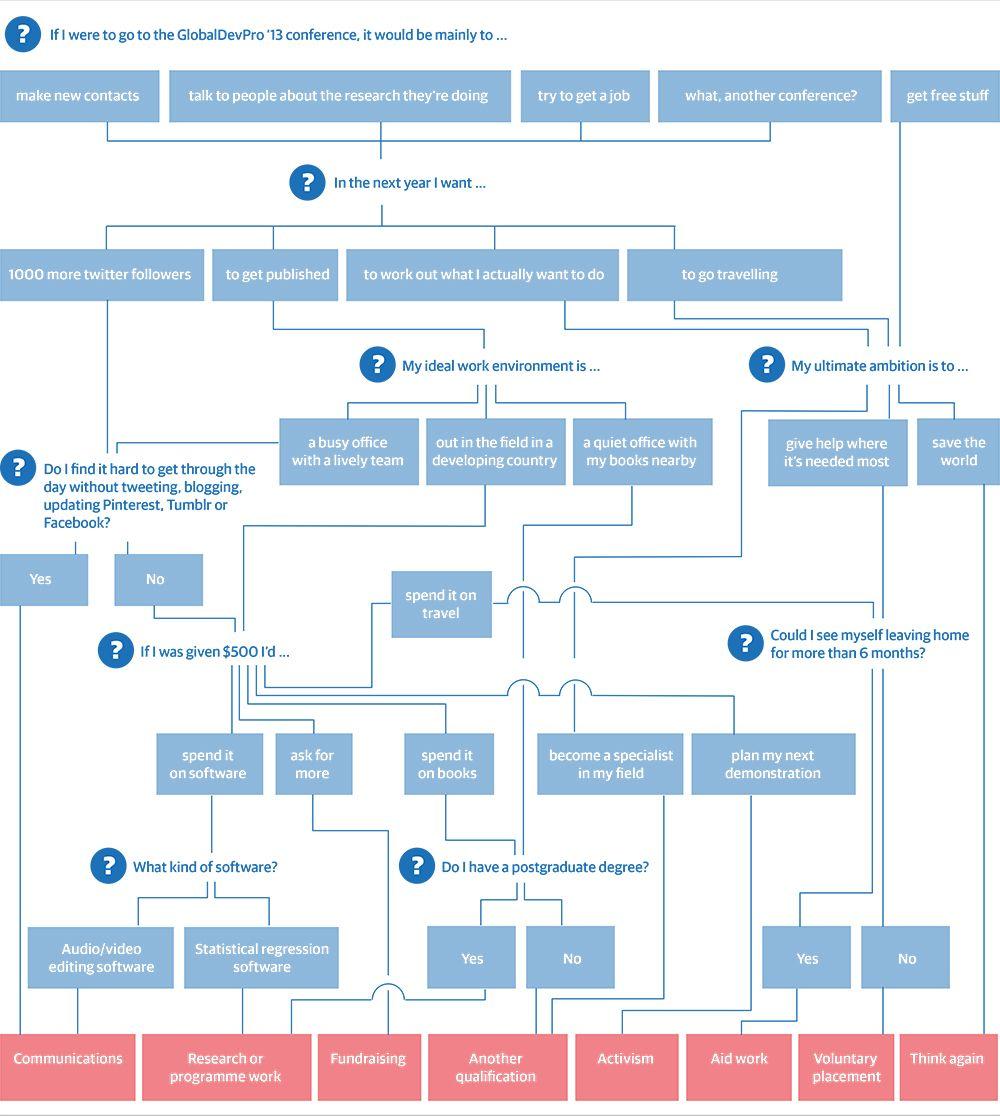 development Flow chart, Development, International