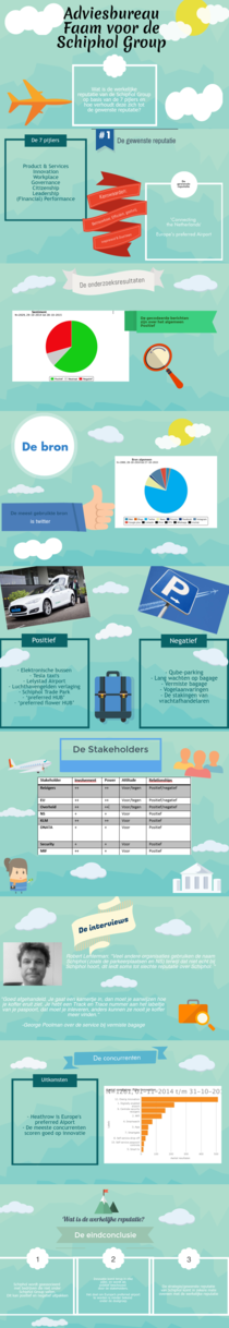 werkelijke reputatie Schiphol Imara | Piktochart Infographic Editor
