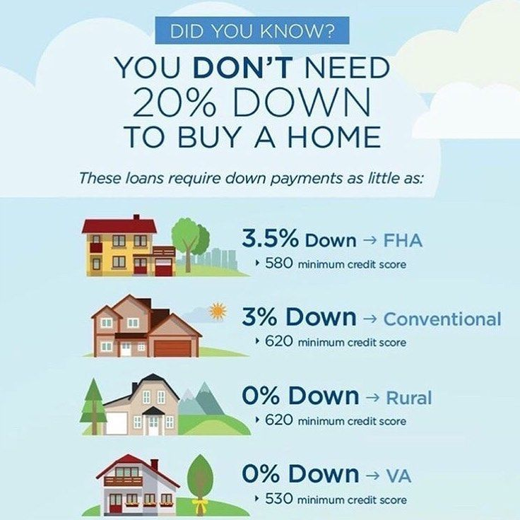 Pin By Yesi On Home Finance Mortgage In 2020 Mortgage Humor Buying First Home Mortgage Loans