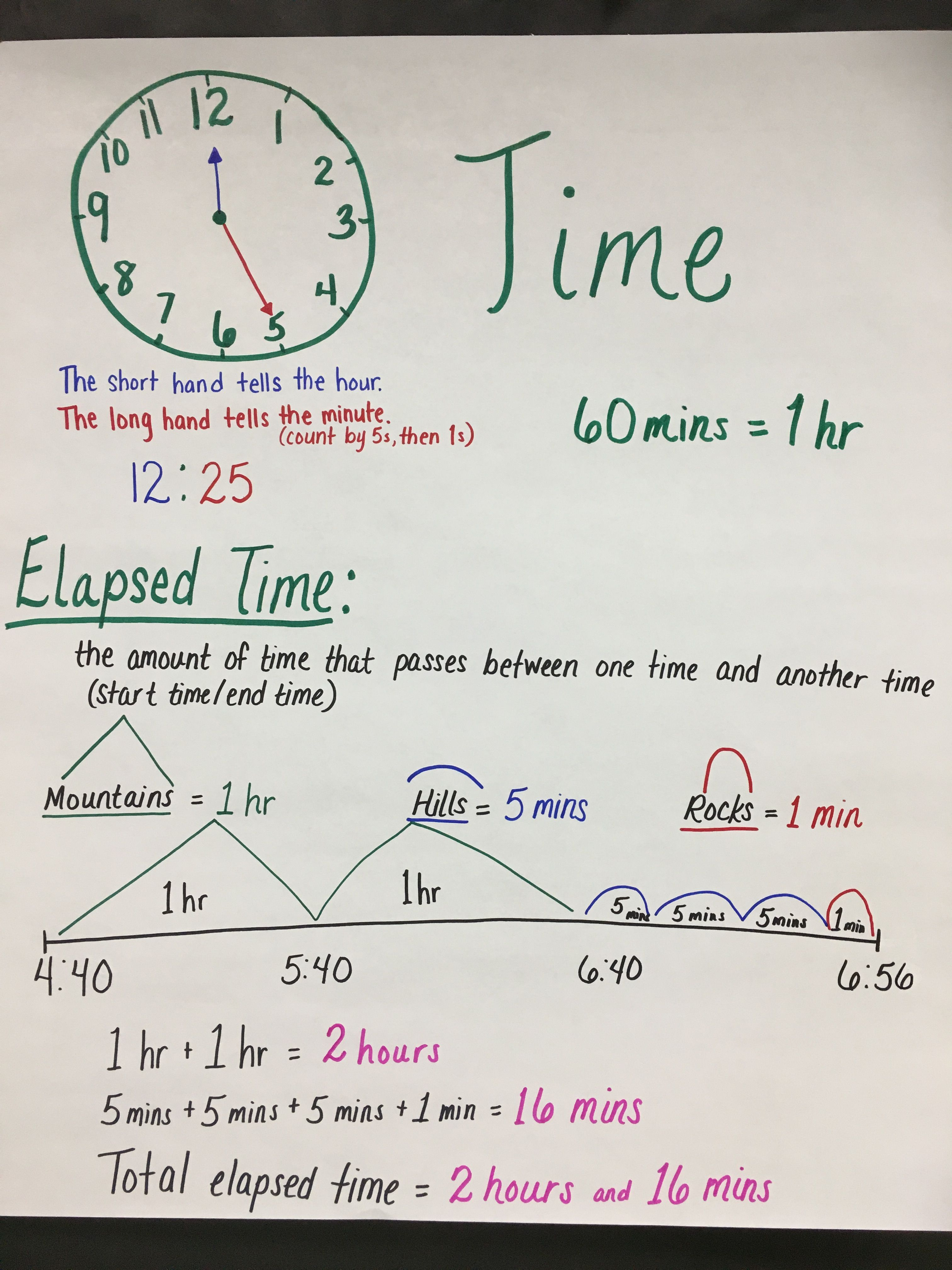 Teaching Time Elapsed Time 3rd Grade
