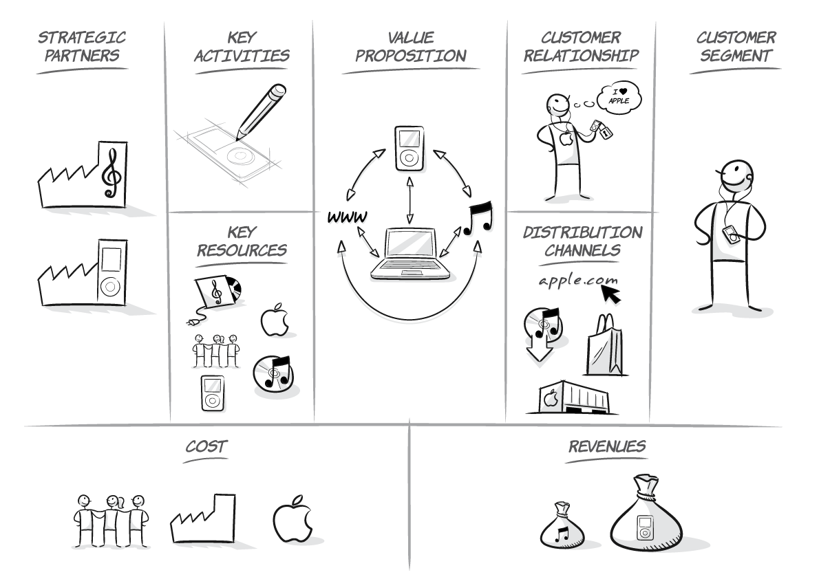 apple strategy canvas Make your product stand out with the strategy canvas the strategy canvas is a great tool to achieve this apple achieved this by removing certain features.