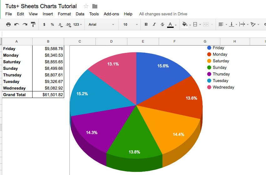 Simple Pie Chart Made In Google Sheets Pie Chart Template Chart Google Sheets