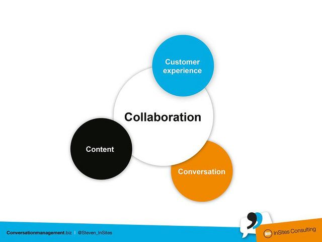 4C model of the Conversation Company