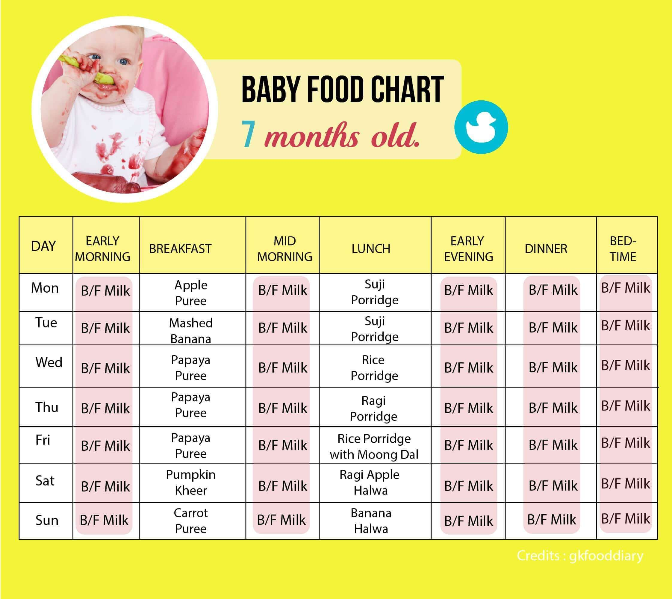 Pin by Mother & Baby Care on Baby Food 7 months baby