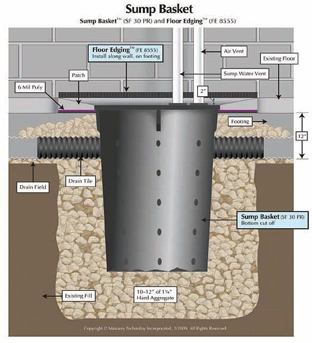 Moisture Management Of Below Grade Construction U0027basementsu0027