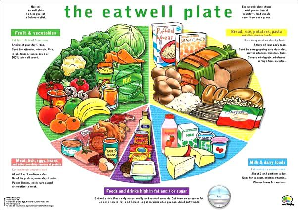 The eatwell plate is  pie chart which shows amount of each type food you should eat large sections mean that alot them and also rh pinterest