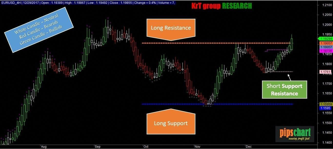 Elliott Wave Theory Wave Theory Supportive Trading Charts