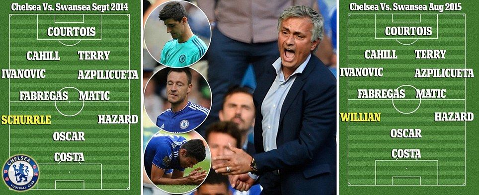 Chelsea have gone backwards by not recruiting.... that's