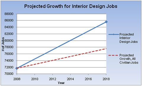 interior design statistics Cerca con Google Design