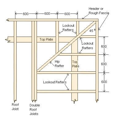 How to frame flat roofs blanco pinterest flat roof for Hip roof design plans