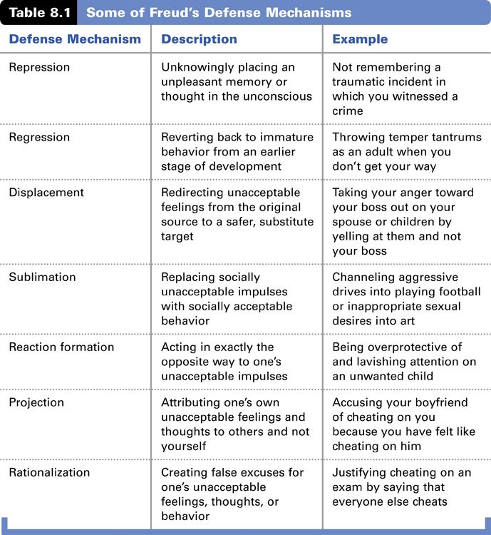 Freud Defense Mechanisms Chart Defense Mechanism Examples