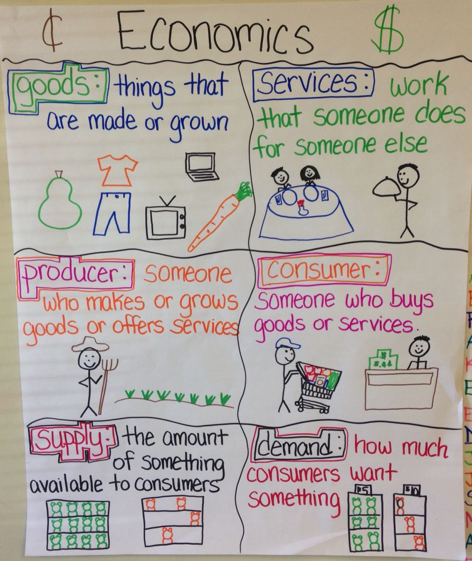 Economics anchor chart to help elementary students understand goods \u0026  services [ 1136 x 956 Pixel ]