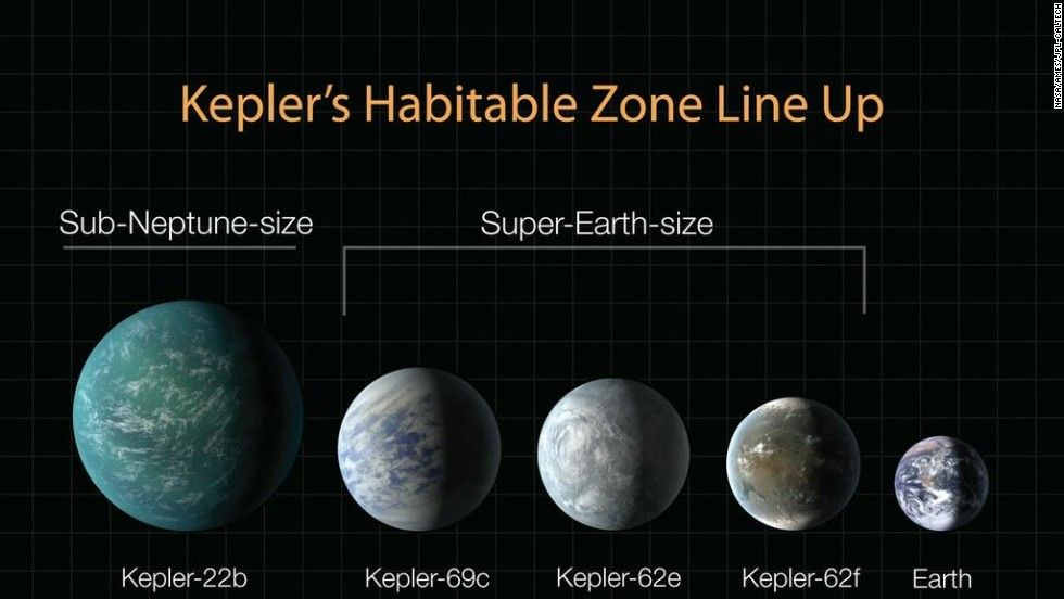 This diagram lines up planets recently discovered by Kepler in terms of their…