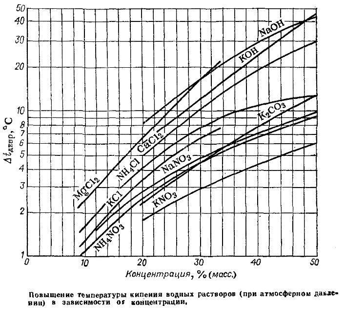 Температуры кипения водных растворов солей KCl. KaCl2. MgCl2. NaNO3. CaCl2. (NH4)2SO4. NH4NO3. NH4Cl. K2CO3 ...