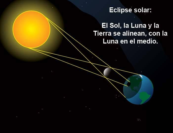 Pin De Montse En L Univers Eclipse De Sol Eclipse Eclipse Parcial De Sol