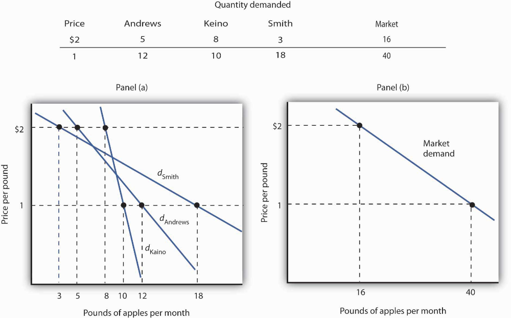 Deriving A Market Demand Curve Reference Line Chart The Unit